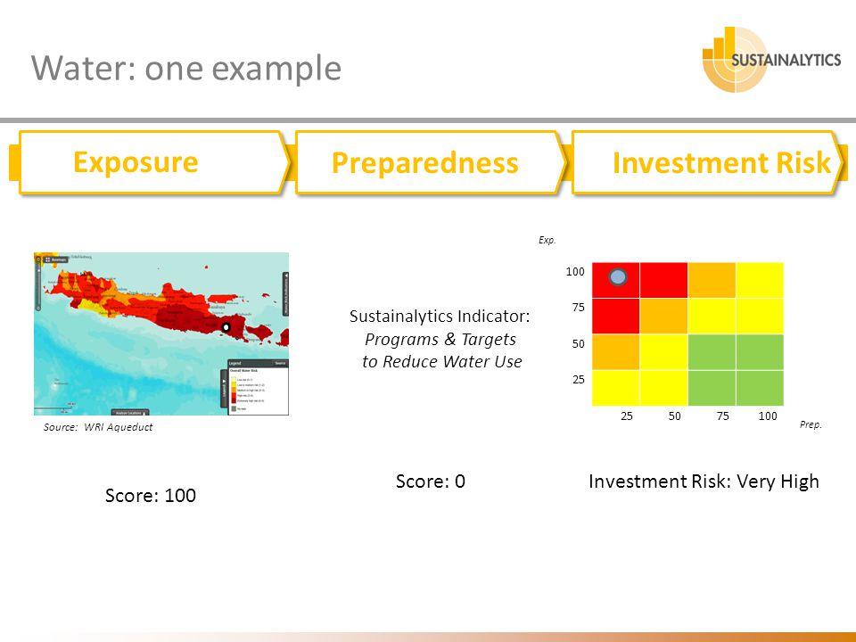 Water: one example Exposure Preparedness Track record Exposure PreparednessInvestment Risk Score: 0 Exp. 100 75 50 25 5075100 Prep. Sustainalytics Ind