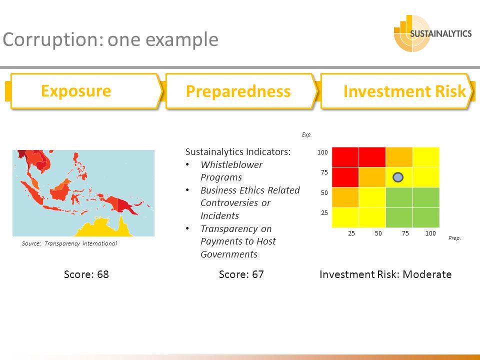 Corruption: one example Exposure Preparedness Track record Exposure PreparednessInvestment Risk Score: 67 Exp. 100 75 50 25 5075100 Prep. Sustainalyti