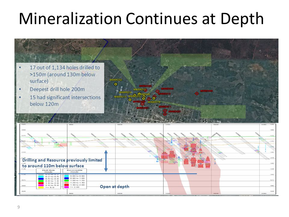 Mineralization Continues at Depth 17 out of 1,134 holes drilled to >150m (around 130m below surface) Deepest drill hole 200m 15 had significant inters