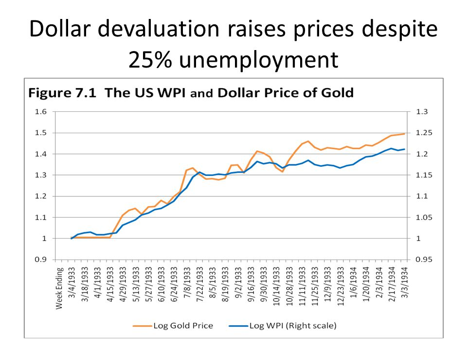Dollar devaluation raises prices despite 25% unemployment