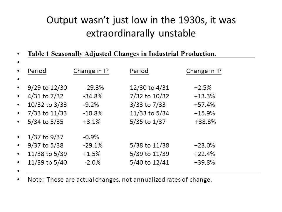Output wasnt just low in the 1930s, it was extraordinarally unstable Table 1 Seasonally Adjusted Changes in Industrial Production.___________ PeriodChange in IPPeriodChange in IP 9/29 to 12/30 -29.3%12/30 to 4/31 +2.5% 4/31 to 7/32 -34.8%7/32 to 10/32 +13.3% 10/32 to 3/33 -9.2%3/33 to 7/33 +57.4% 7/33 to 11/33 -18.8%11/33 to 5/34 +15.9% 5/34 to 5/35 +3.1%5/35 to 1/37 +38.8% 1/37 to 9/37 -0.9% 9/37 to 5/38 -29.1%5/38 to 11/38 +23.0% 11/38 to 5/39 +1.5%5/39 to 11/39 +22.4% 11/39 to 5/40 -2.0%5/40 to 12/41 +39.8% __________________________________________________________________ Note: These are actual changes, not annualized rates of change.