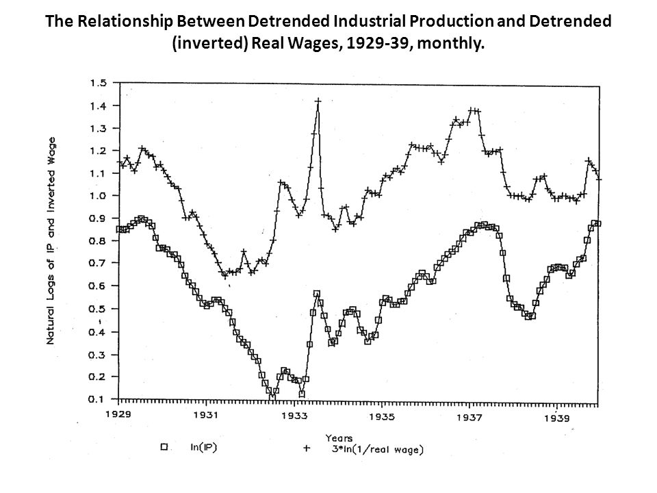 The Relationship Between Detrended Industrial Production and Detrended (inverted) Real Wages, 1929-39, monthly.