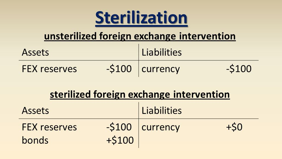 AssetsLiabilities FEX reserves-$100currency-$100 Sterilization unsterilized foreign exchange intervention AssetsLiabilities FEX reserves-$100 bonds+$100 currency+$0 sterilized foreign exchange intervention
