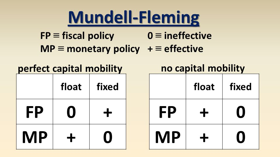 Mundell-Fleming floatfixed FP0+ MP+0 floatfixed FP+0 MP+0 perfect capital mobility no capital mobility FP fiscal policy MP monetary policy 0 ineffective + effective