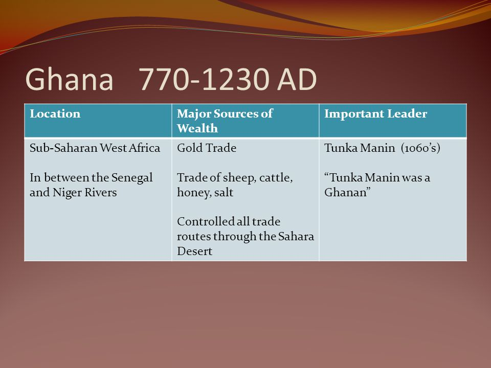 Ghana 770-1230 AD LocationMajor Sources of Wealth Important Leader Sub-Saharan West Africa In between the Senegal and Niger Rivers Gold Trade Trade of