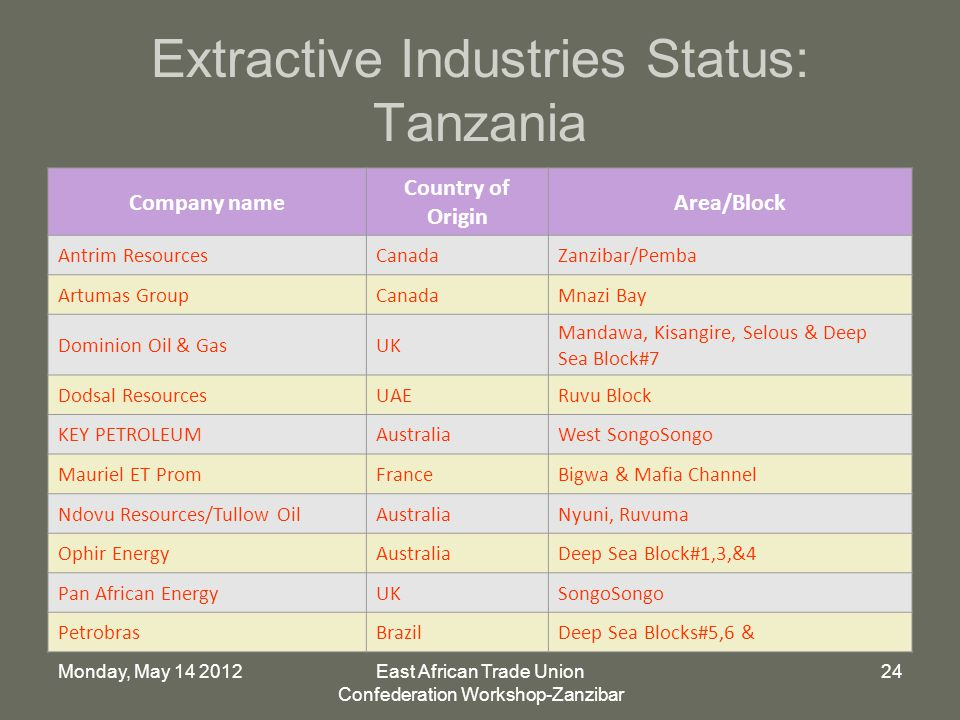 Monday, May East African Trade Union Confederation Workshop-Zanzibar 24 Extractive Industries Status: Tanzania Company name Country of Origin Area/Block Antrim ResourcesCanadaZanzibar/Pemba Artumas GroupCanadaMnazi Bay Dominion Oil & GasUK Mandawa, Kisangire, Selous & Deep Sea Block#7 Dodsal ResourcesUAERuvu Block KEY PETROLEUMAustraliaWest SongoSongo Mauriel ET PromFranceBigwa & Mafia Channel Ndovu Resources/Tullow OilAustraliaNyuni, Ruvuma Ophir EnergyAustraliaDeep Sea Block#1,3,&4 Pan African EnergyUKSongoSongo PetrobrasBrazilDeep Sea Blocks#5,6 &