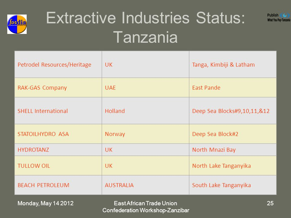 Monday, May 14 2012East African Trade Union Confederation Workshop-Zanzibar 25 Extractive Industries Status: Tanzania Petrodel Resources/HeritageUKTanga, Kimbiji & Latham RAK-GAS CompanyUAEEast Pande SHELL InternationalHollandDeep Sea Blocks#9,10,11,&12 STATOILHYDRO ASANorwayDeep Sea Block#2 HYDROTANZUKNorth Mnazi Bay TULLOW OILUKNorth Lake Tanganyika BEACH PETROLEUMAUSTRALIASouth Lake Tanganyika