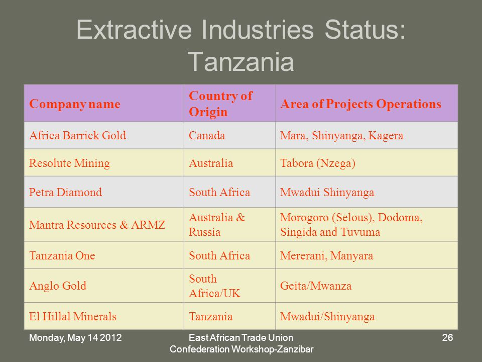 Monday, May East African Trade Union Confederation Workshop-Zanzibar 26 Extractive Industries Status: Tanzania Company name Country of Origin Area of Projects Operations Africa Barrick GoldCanadaMara, Shinyanga, Kagera Resolute MiningAustraliaTabora (Nzega) Petra DiamondSouth AfricaMwadui Shinyanga Mantra Resources & ARMZ Australia & Russia Morogoro (Selous), Dodoma, Singida and Tuvuma Tanzania OneSouth AfricaMererani, Manyara Anglo Gold South Africa/UK Geita/Mwanza El Hillal MineralsTanzaniaMwadui/Shinyanga