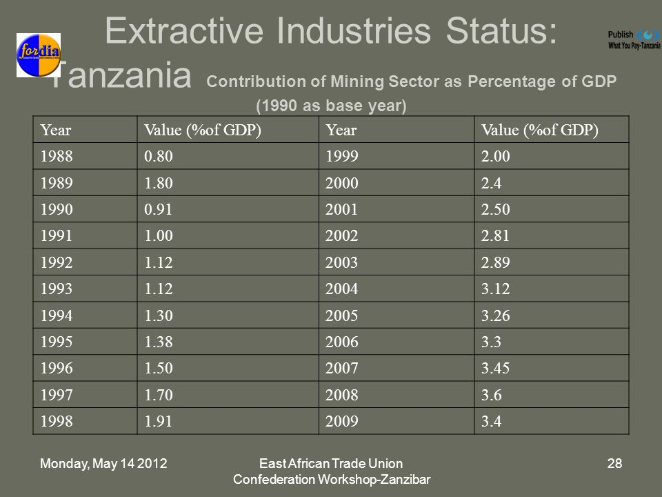 Monday, May 14 2012East African Trade Union Confederation Workshop-Zanzibar 28 Extractive Industries Status: Tanzania Contribution of Mining Sector as Percentage of GDP (1990 as base year) YearValue (%of GDP)YearValue (%of GDP) 19880.8019992.00 19891.8020002.4 19900.9120012.50 19911.0020022.81 19921.1220032.89 19931.1220043.12 19941.3020053.26 19951.3820063.3 19961.5020073.45 19971.7020083.6 19981.9120093.4