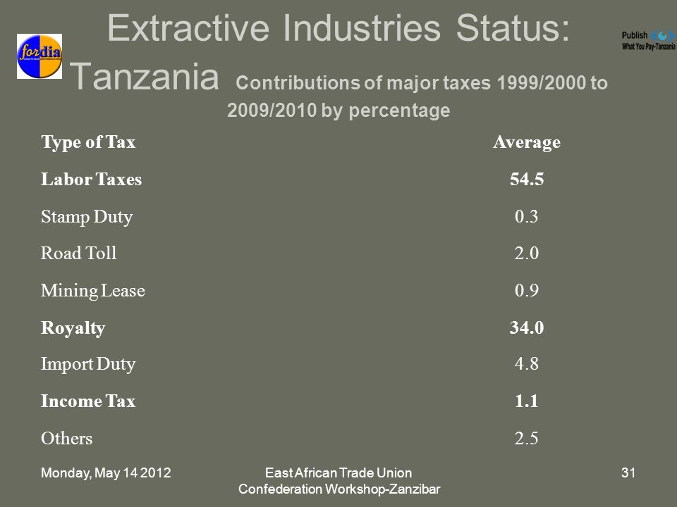 Monday, May East African Trade Union Confederation Workshop-Zanzibar 31 Extractive Industries Status: Tanzania Contributions of major taxes 1999/2000 to 2009/2010 by percentage Type of TaxAverage Labor Taxes54.5 Stamp Duty0.3 Road Toll2.0 Mining Lease0.9 Royalty34.0 Import Duty4.8 Income Tax1.1 Others2.5