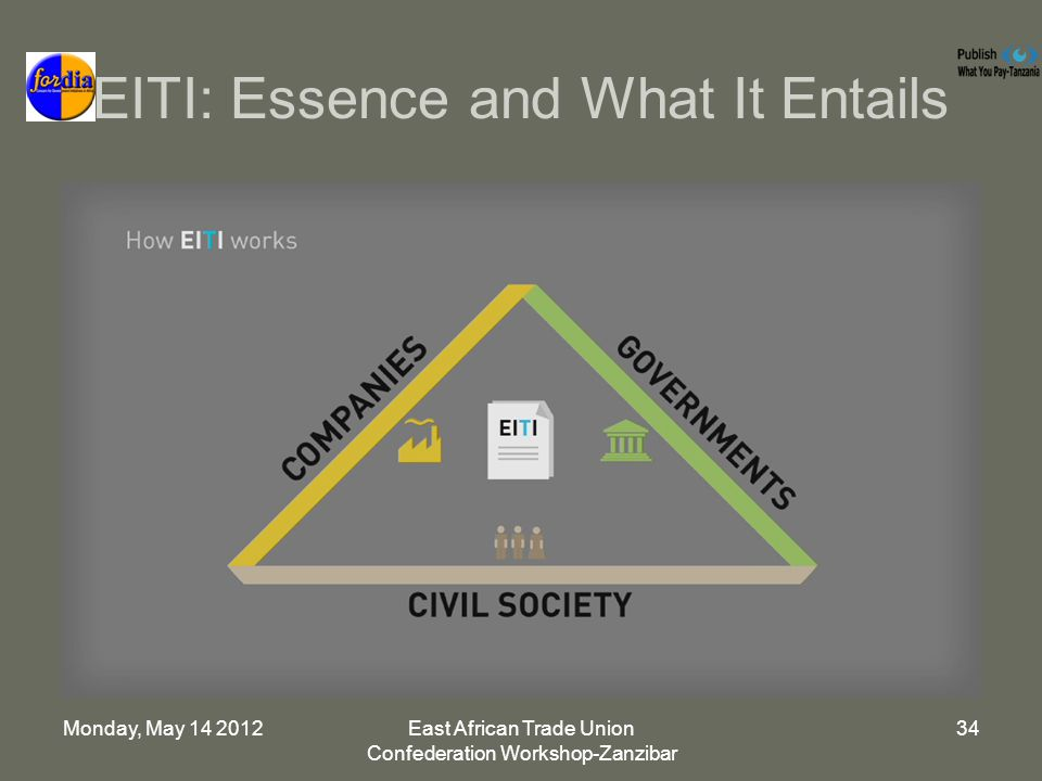 Monday, May 14 2012East African Trade Union Confederation Workshop-Zanzibar 34 EITI: Essence and What It Entails
