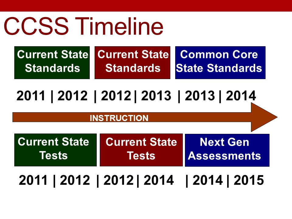 CCSS Timeline Current State Standards Current State Tests 2011 |2012| 2012 Current State Tests Next Gen Assessments Common Core State Standards | 2013 | 2014 Current State Standards INSTRUCTION 2011 |2012| 2012| 2014 | 2015