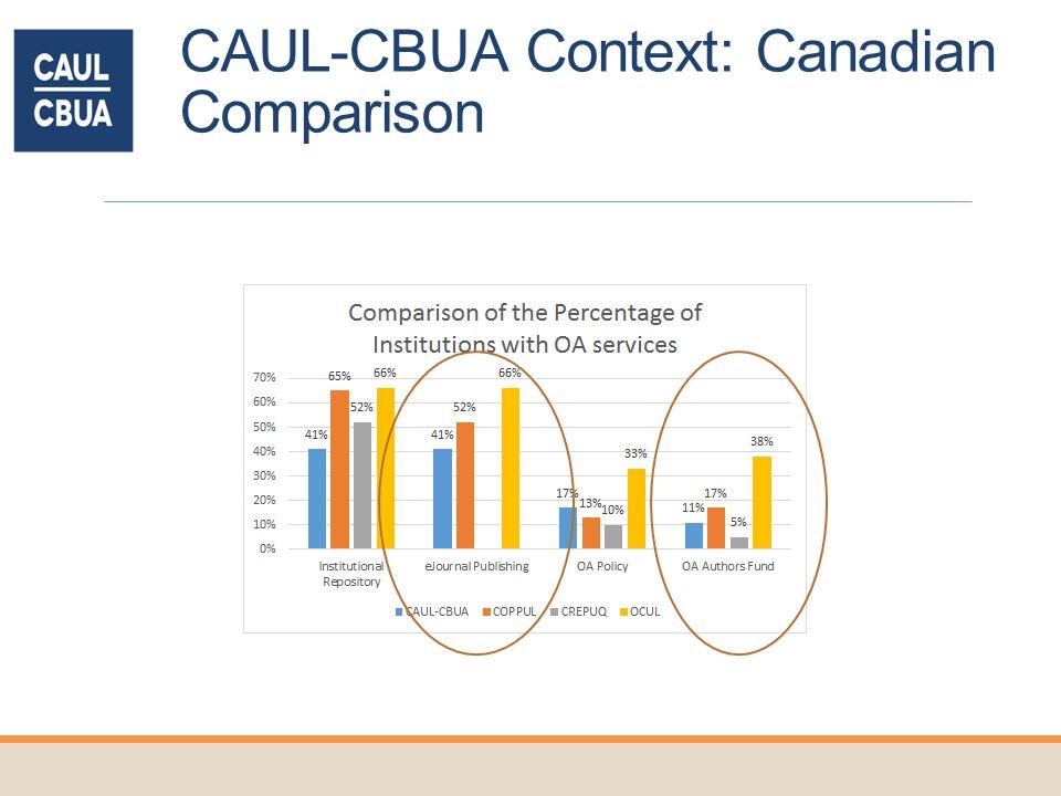 CAUL-CBUA Context: Canadian Comparison