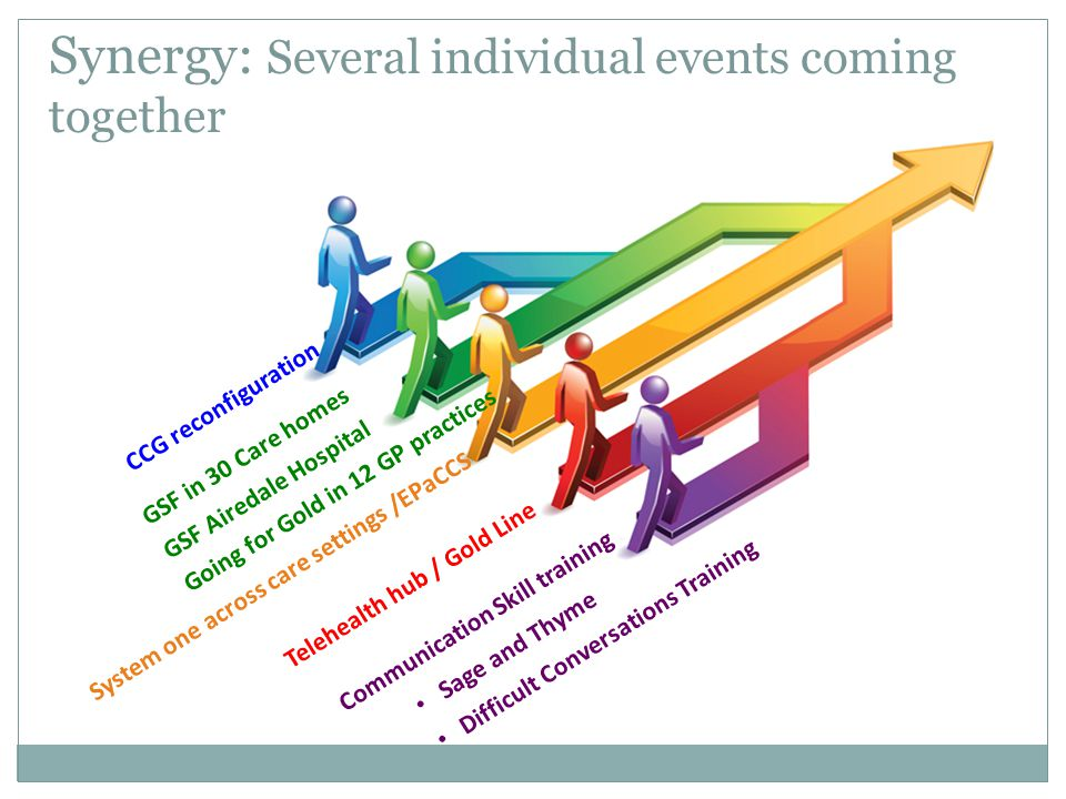 Synergy: Several individual events coming together CCG reconfiguration GSF in 30 Care homes GSF Airedale Hospital Going for Gold in 12 GP practices Communication Skill training Sage and Thyme Difficult Conversations Training Telehealth hub / Gold Line System one across care settings /EPaCCS