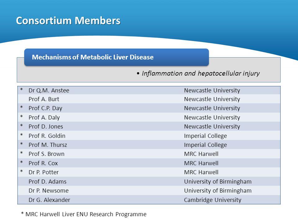 Inflammation and hepatocellular injury Consortium Members Mechanisms of Metabolic Liver Disease *Dr Q.M. AnsteeNewcastle University Prof A. BurtNewcas