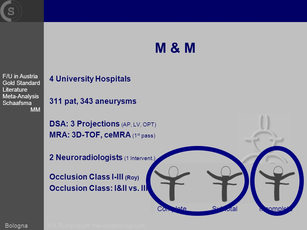 Bologna XIX Symposium Neuroradiologicum M & M 4 University Hospitals 311 pat, 343 aneurysms DSA: 3 Projections (AP, LV, OPT) MRA: 3D-TOF, ceMRA (1 st pass) 2 Neuroradiologists (1 Intervent.) Occlusion Class I-III (Roy) Occlusion Class: I&II vs.