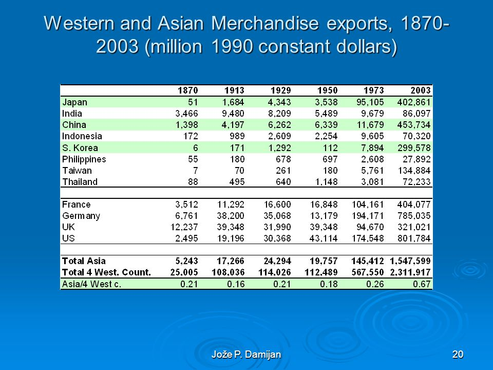 Jože P. Damijan20 Western and Asian Merchandise exports, 1870- 2003 (million 1990 constant dollars)
