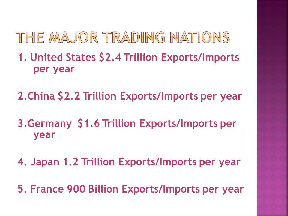 1. United States $2.4 Trillion Exports/Imports per year 2.China $2.2 Trillion Exports/Imports per year 3.Germany $1.6 Trillion Exports/Imports per yea