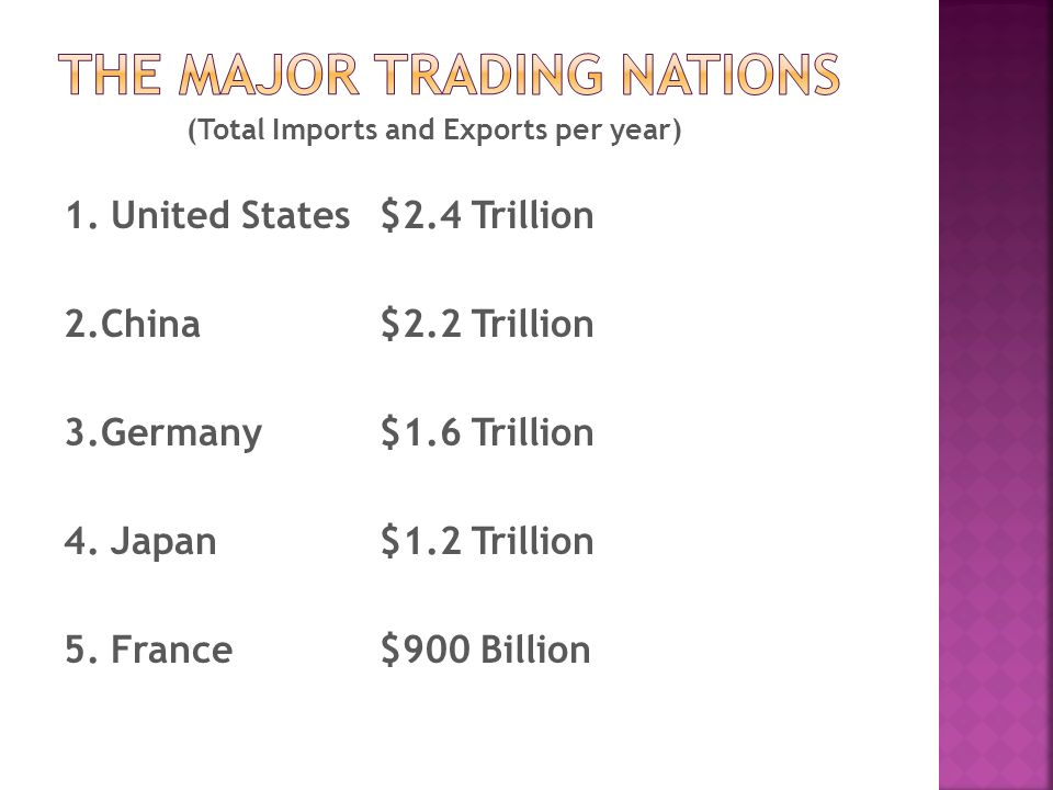 1. United States$2.4 Trillion 2.China $2.2 Trillion 3.Germany $1.6 Trillion 4.