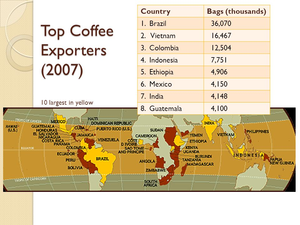 Top Coffee Exporters (2007) Top Coffee Exporters (2007) 10 largest in yellow CountryBags (thousands) 1.