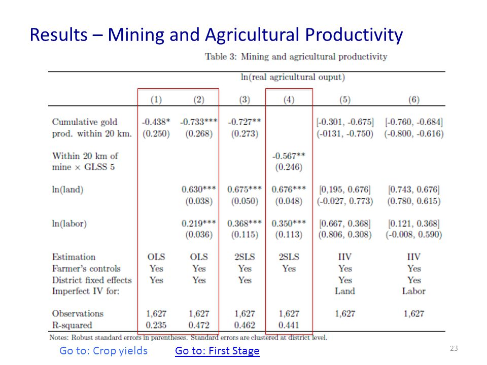 Results – Mining and Agricultural Productivity 23 Go to: Crop yields Go to: First Stage