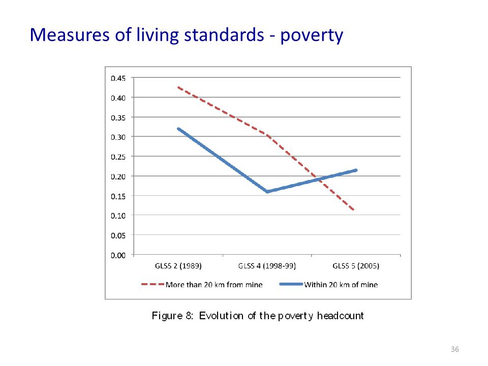 Measures of living standards - poverty 36