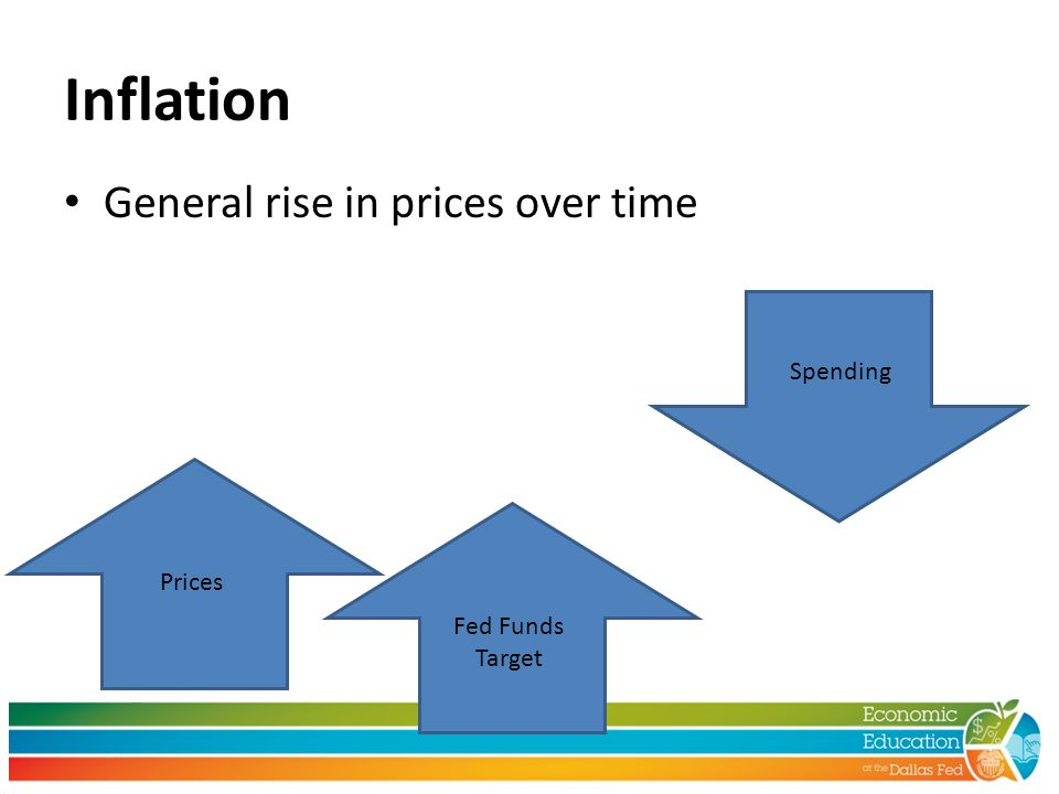Inflation General rise in prices over time PricesFed Funds Target Inflationary pressure Spending