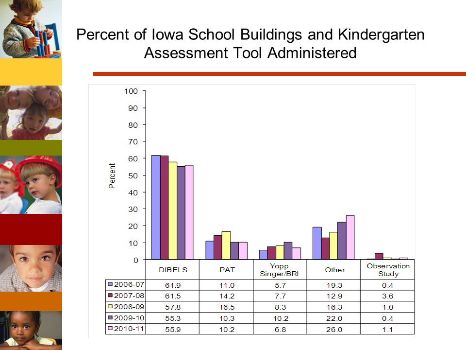 Percent of Iowa School Buildings and Kindergarten Assessment Tool Administered