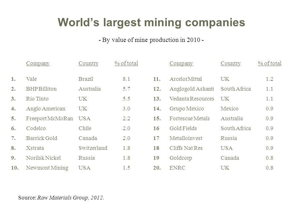 Worlds largest mining companies CompanyCountry% of totalCompanyCountry% of total 1.ValeBrazil8.111.ArcelorMittalUK1.2 2.BHP BillitonAustralia5.712.Anglogold AshantiSouth Africa1.1 3.Rio TintoUK5.513.Vedanta ResourcesUK1.1 4.Anglo AmericanUK3.014.Grupo MexicoMexico0.9 5.Freeport McMoRanUSA2.215.Fortescue MetalsAustralia0.9 6.CodelcoChile2.016Gold FieldsSouth Africa0.9 7.Barrick GoldCanada2.017MetalloinvestRussia0.9 8.XstrataSwitzerland1.818Cliffs Nat ResUSA0.9 9.Norilsk NickelRussia1.819GoldcorpCanada0.8 10.Newmont MiningUSA1.520.ENRCUK0.8 - By value of mine production in 2010 - Source: Raw Materials Group, 2012.