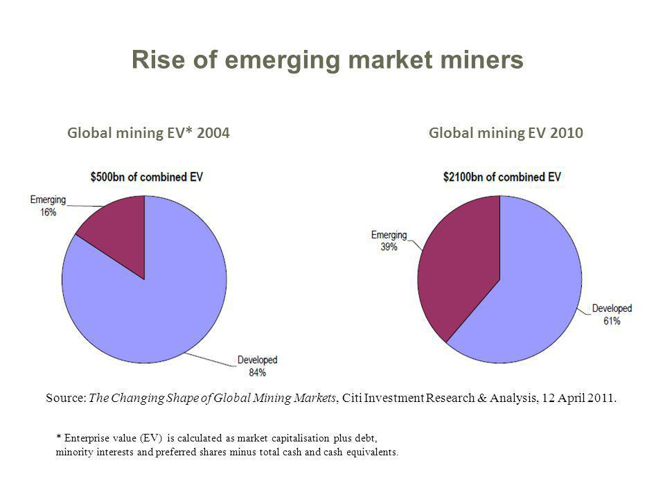 Source: The Changing Shape of Global Mining Markets, Citi Investment Research & Analysis, 12 April 2011. Rise of emerging market miners Global mining
