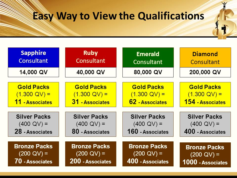 Easy Way to View the Qualifications Sapphire Consultant Ruby Consultant Emerald Consultant Diamond Consultant Bronze Packs (200 QV) = 70 - Associates