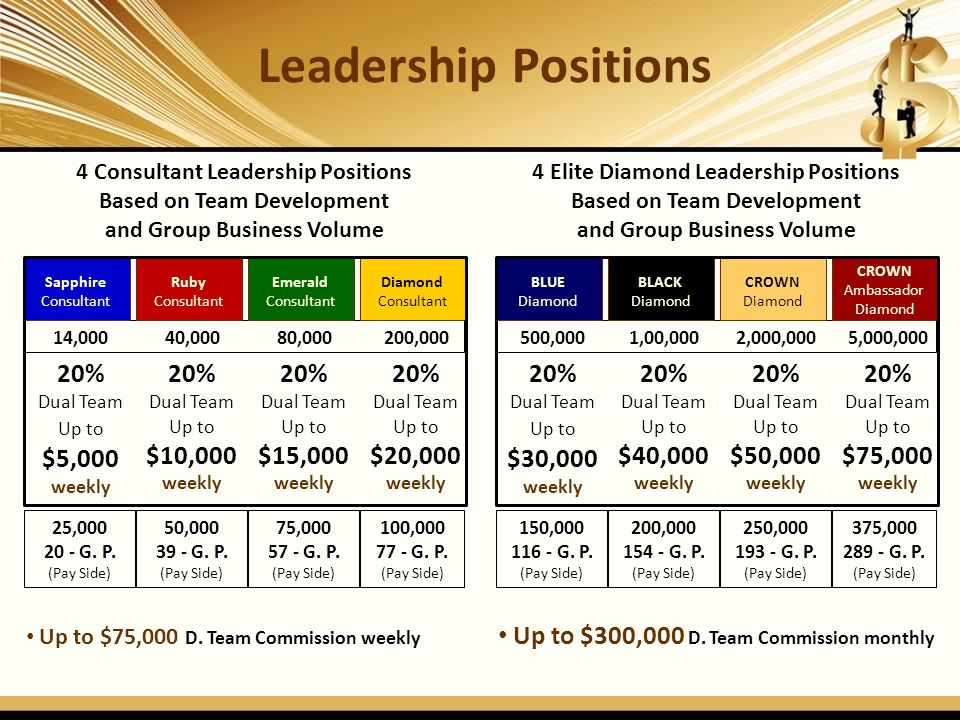 Up to $75,000 D. Team Commission weekly Up to $300,000 D. Team Commission monthly Leadership Positions 4 Consultant Leadership Positions Based on Team