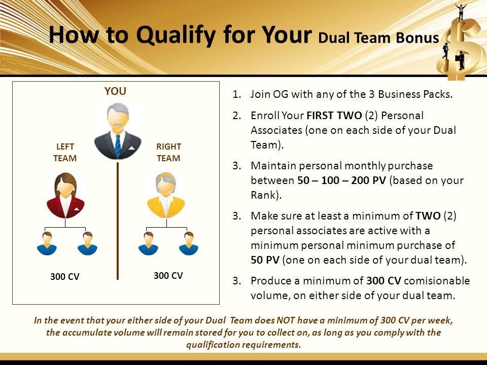 Cycle of Weekly Dual Team Bonus DUAL TEAM LEFT RIGHT 150 CV 400 CV 875 CV Total CV = 1,275 1,200 CV X 10% = $120.00 -1,275 CV 75 CV Credit Total CV = 1,425 1,200 CV X 10% = $120.00 -1,425 CV 225 CV Credit Bonus Example as a Gold Pack Consultant