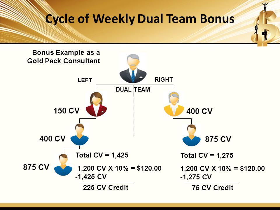 Initial Unilevel Residual Bonus 1 2 3 Gold Pack Consultant SupervisorMarketing Associate 5% 5% 5% 5% Every New Associate receives three (3) levels of Unilevel Re-Order Commission Bonus, regardless of the Dual Team Qualification Requirement.