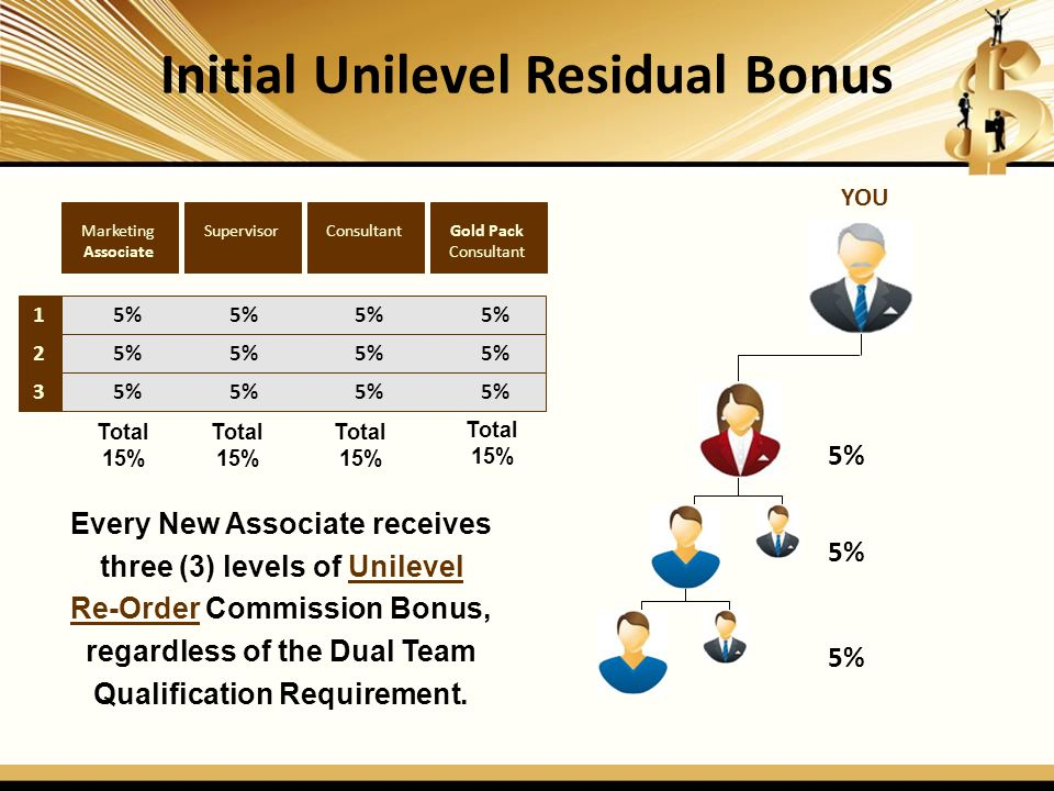 Initial Unilevel Residual Bonus 1 2 3 Gold Pack Consultant SupervisorMarketing Associate 5% 5% 5% 5% Every New Associate receives three (3) levels of