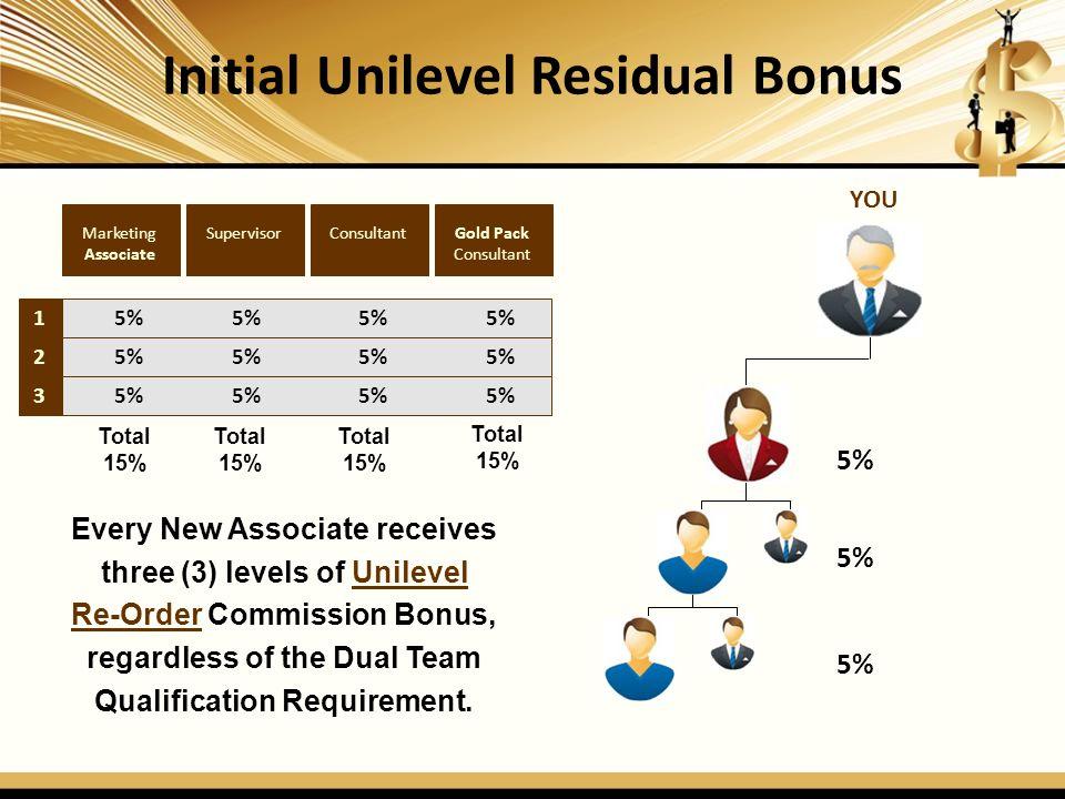 Leadership Unilevel Residual Bonus 1 2 3 4 5 6 7 5% 5% 5% 5% 5% 5% 5% 5% 4% 4% 4% 4% 4% 4% 4% 4% 4% 4% 4% 4% 4% 4% 4% 3% 3% 3% 3% 3% 3% 3% 3% 3% 3% 3% Total 19% Total 26% Total 29% Diamond Consultant Emerald Consultant Ruby Consultant Sapphire Consultant Sapphire Consultant CROWN Ambassador Diamond CROWN Diamond BLACK Diamond Sapphire Consultant BLUE Diamond Total 23% 8 2% 2% 2% 2% Total 31% 9 Total 32% 1% Total 32% Total 32%