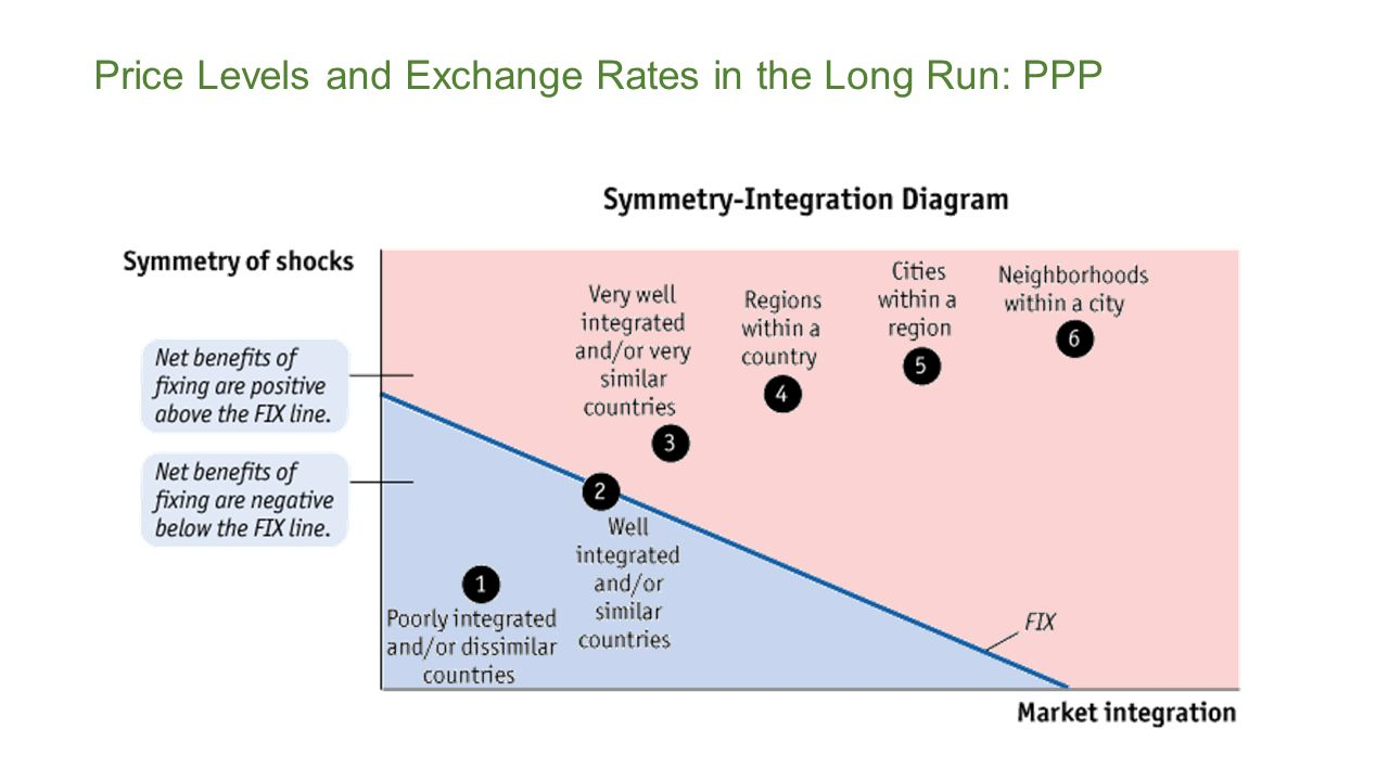 Price Levels and Exchange Rates in the Long Run: PPP