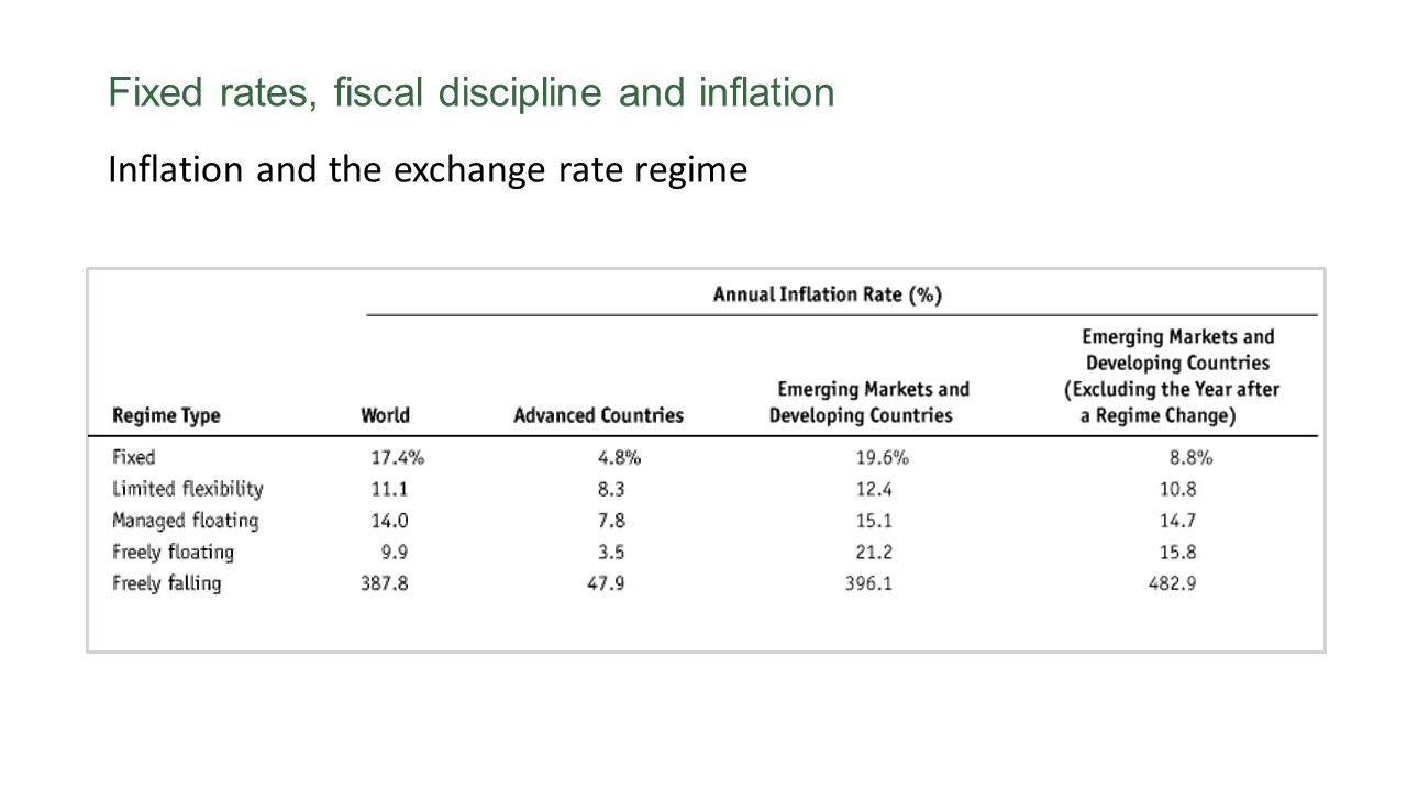 Inflation and the exchange rate regime Fixed rates, fiscal discipline and inflation