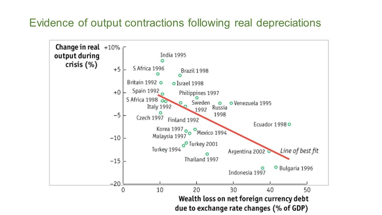 Evidence of output contractions following real depreciations