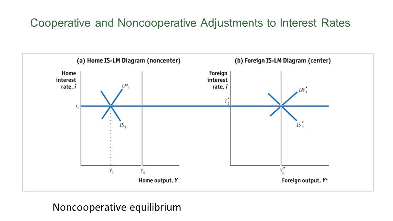 Cooperative and Noncooperative Adjustments to Interest Rates Noncooperative equilibrium
