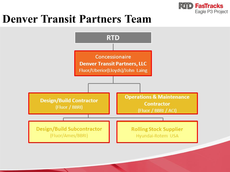 Denver Transit Partners Team Operations & Maintenance Contractor (Fluor / BBRI / ACI) Design/Build Contractor (Fluor / BBRI) Concessionaire Denver Transit Partners, LLC Fluor/Uberior(Lloyds)/John Laing Design/Build Subcontractor (Fluor/Ames/BBRI) Rolling Stock Supplier Hyundai-Rotem USA RTD