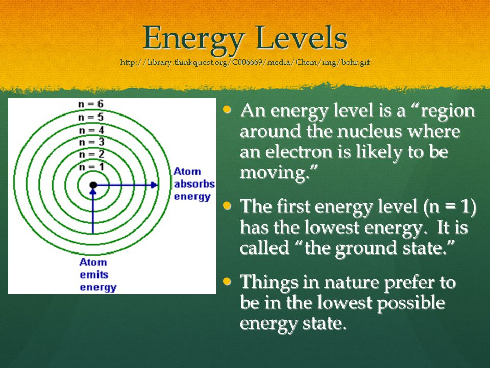 Energy Levels http://library.thinkquest.org/C006669/media/Chem/img/bohr.gif An energy level is a region around the nucleus where an electron is likely to be moving.