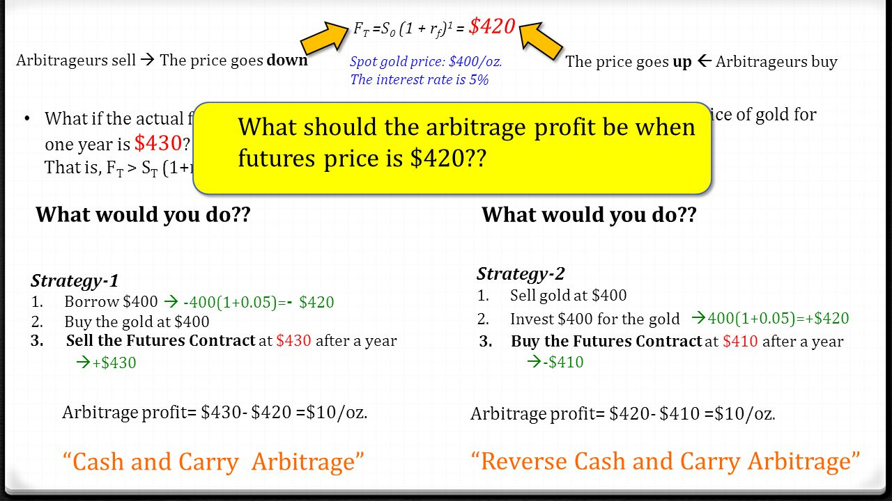 F T =S 0 (1 + r f ) 1 = $420 Spot gold price: $400/oz. The interest rate is 5% What if the actual futures price of gold for delivery one year is $410