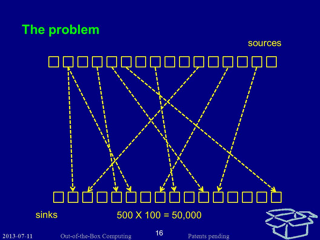 2013-07-11 16 Out-of-the-Box Computing Patents pending The problem sources sinks 500 X 100 = 50,000