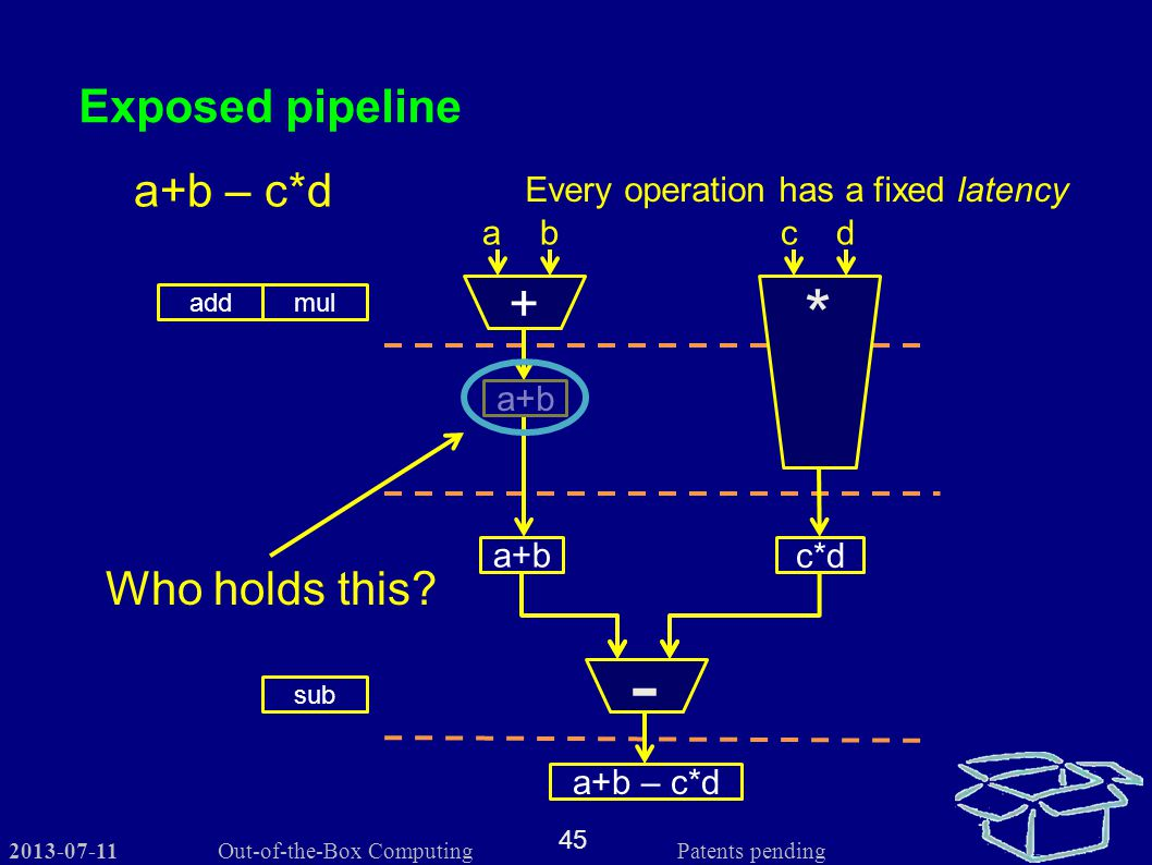 2013-07-11 45 Out-of-the-Box Computing Patents pending Exposed pipeline Every operation has a fixed latency addmul sub + - a b c d a+b – c*d c*d a+b a+b – c*d Who holds this.