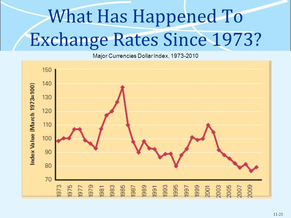11-20 What Has Happened To Exchange Rates Since 1973? Major Currencies Dollar Index, 1973-2010