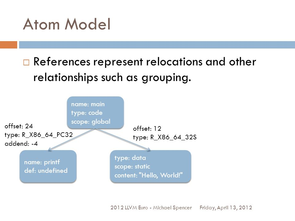 Atom Model Friday, April 13, 2012 2012 LLVM Euro - Michael Spencer References represent relocations and other relationships such as grouping.