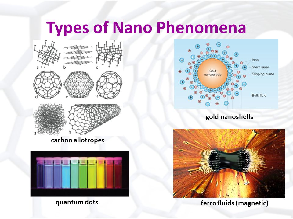 Types of Nano Phenomena carbon allotropes quantum dots ferro fluids (magnetic) gold nanoshells