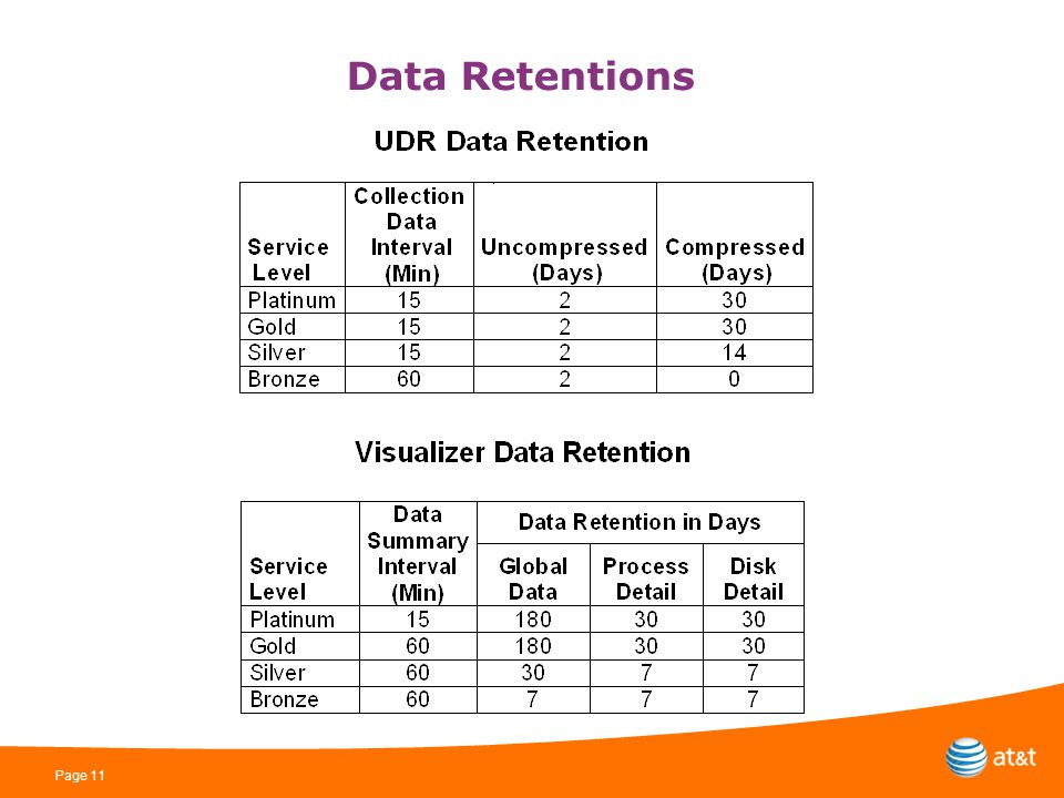 Page 11 Data Retentions