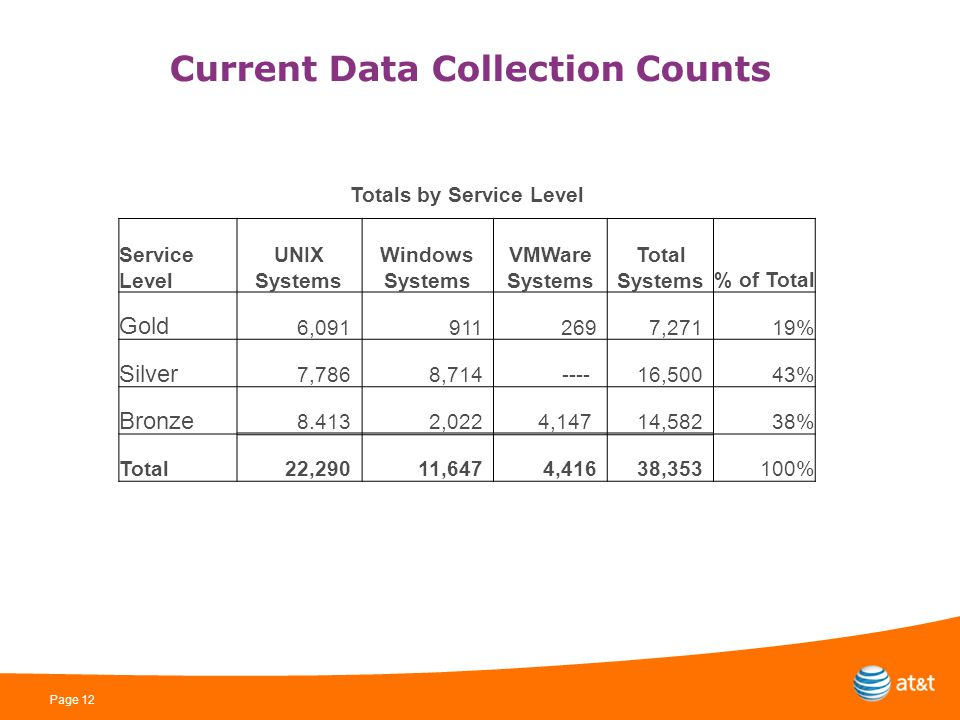 Page 12 Current Data Collection Counts Totals by Service Level Service Level UNIX Systems Windows Systems VMWare Systems Total Systems% of Total Gold 6,0919112697,27119% Silver 7,7868,714---- 16,50043% Bronze 8.4132,0224,147 14,58238% Total22,29011,6474,41638,353 100%